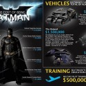 How Much Does It Cost To Become Batman