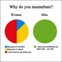 Why We Masturbate? Girls Vs Boys